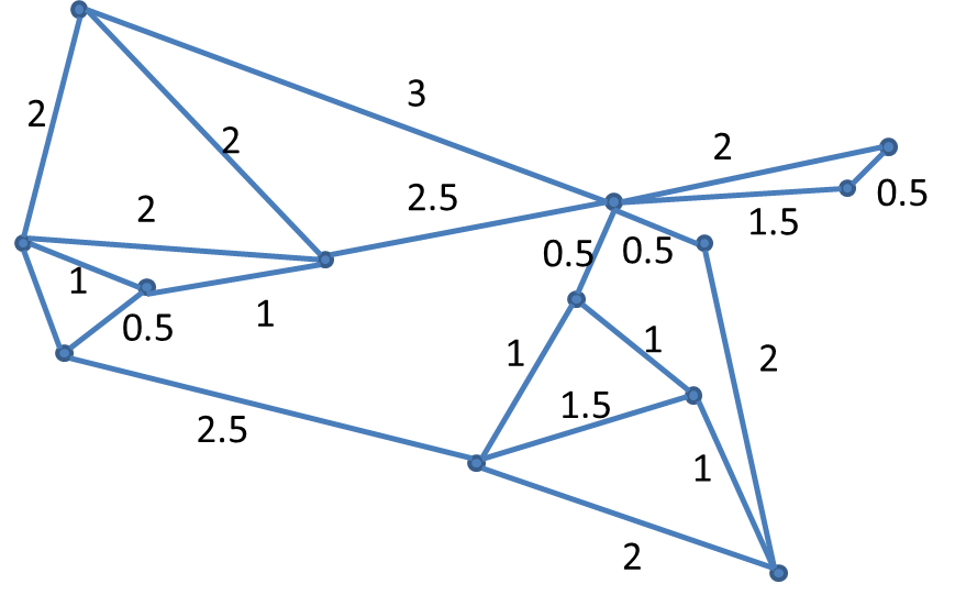 Graph example in java - nctmnbx