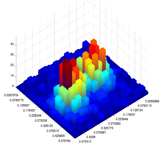 Create 3d Model In Matlab